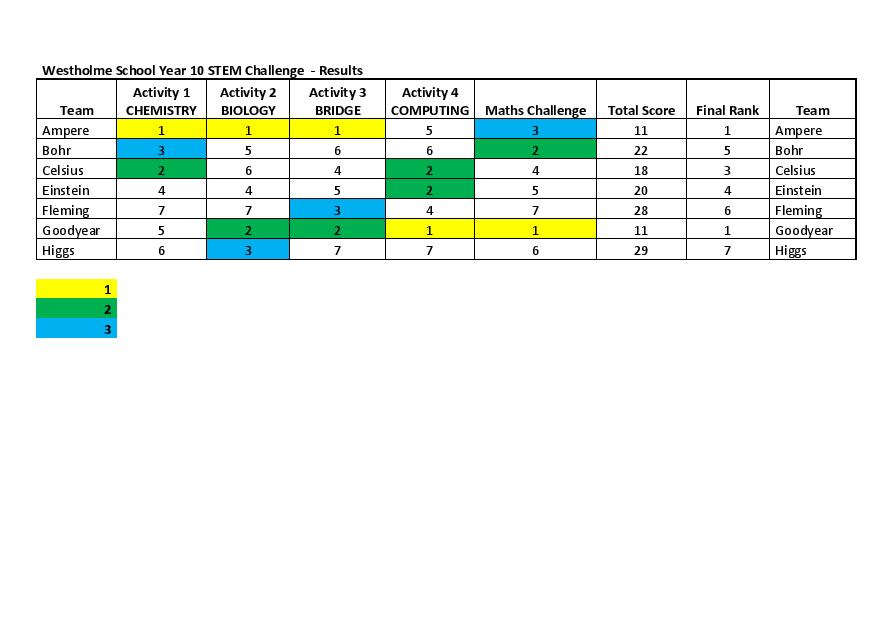 Westholme School Year 10 STEM Challenge Results Table page 001